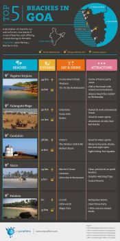 Beaches in Goa guide