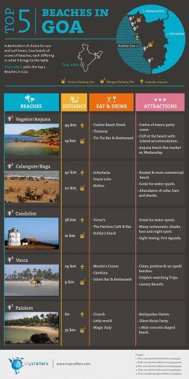 Beaches in Goa guide